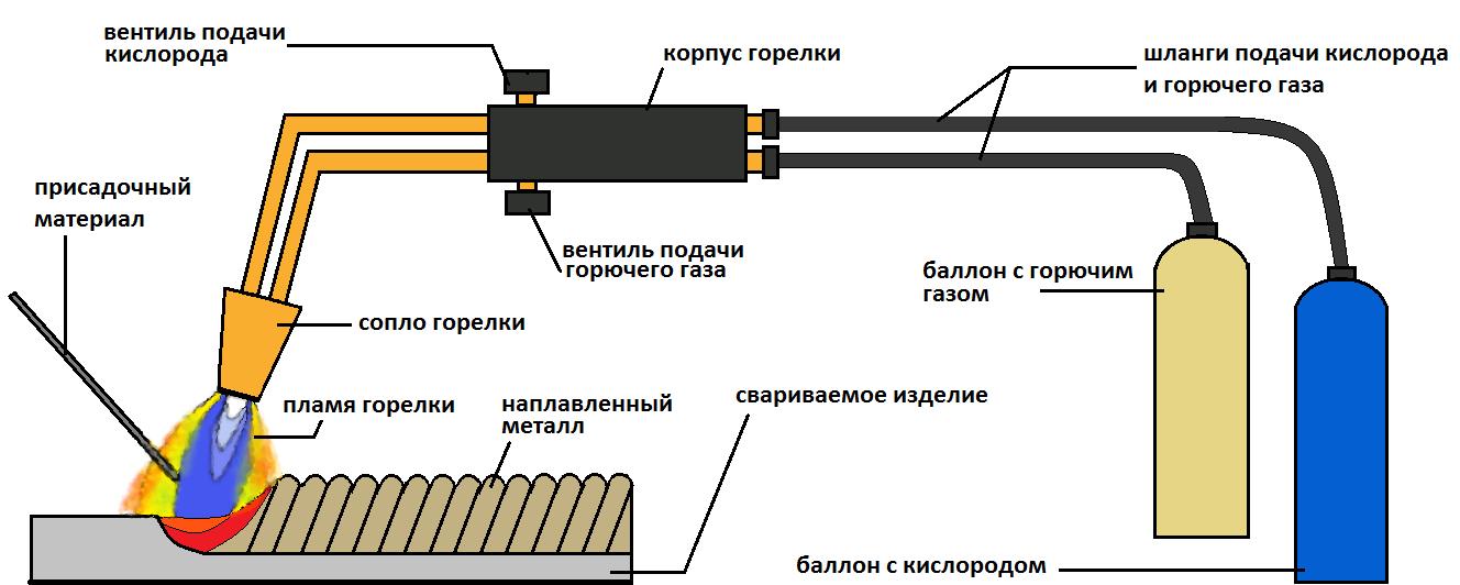 Схема газовой сварки меди
