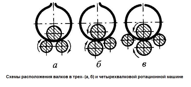 Схемы расположения валков