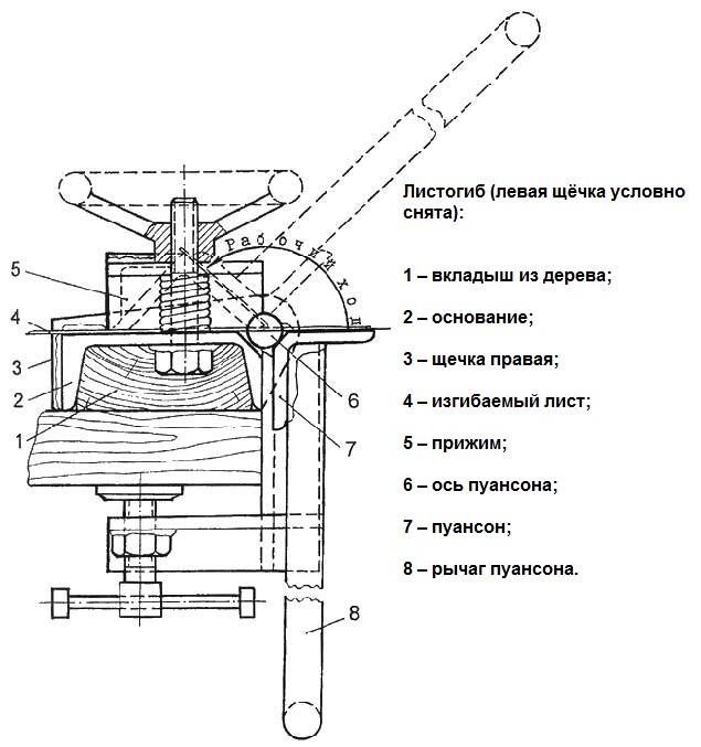 Схема листогиба