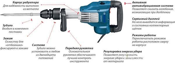устройство электрический отбойный молоток