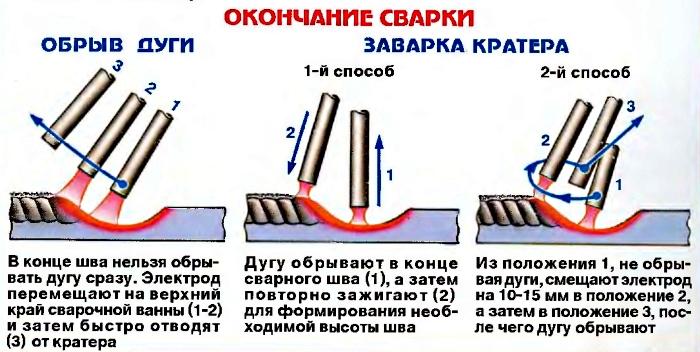 Как сделать правильный сварочный шов 814