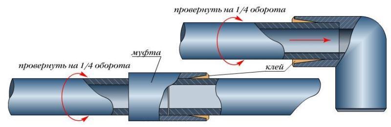 Схема «холодной сварки» труб