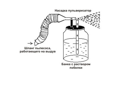 Как сделать краскопультом своими руками для побелки