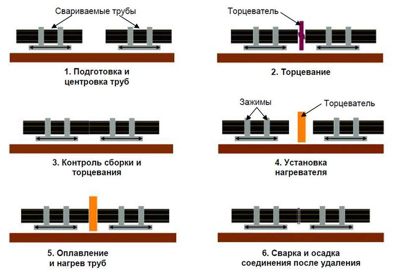 Схема пайки труб