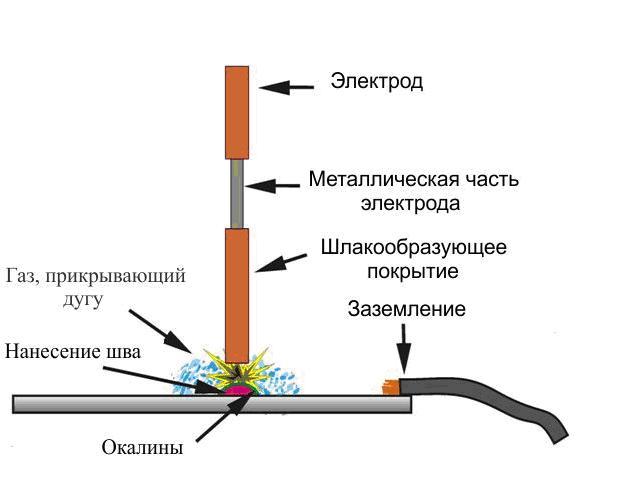 Схема сварки тонкого металла