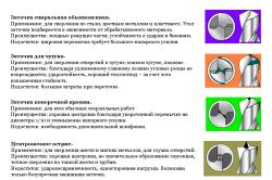 Варианты заточки свёрл и их характеристика