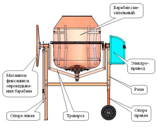 Устройство бетономешалки с