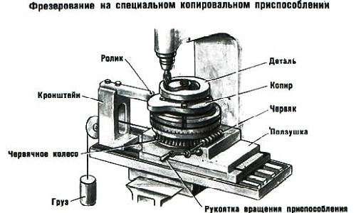 Фрезерно копіювальний верстат своїми руками