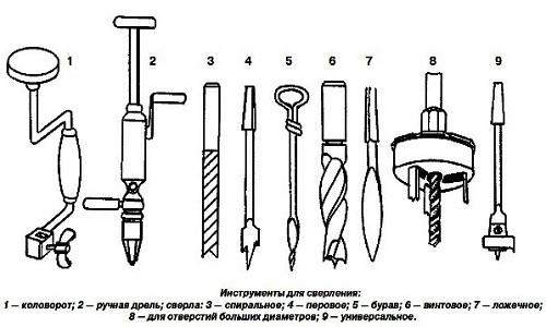 Инструменты для сверления отверстий