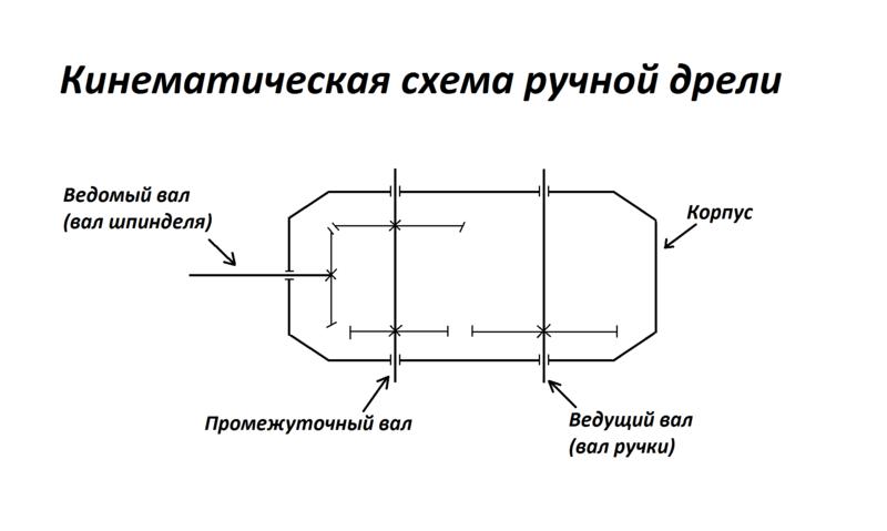 Бормашинка и ручная дрель