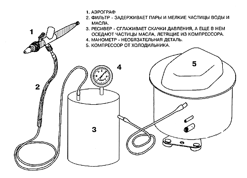Схема компрессора для