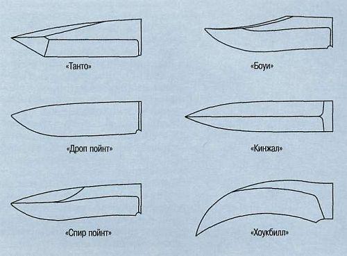 Ножи своими руками формы