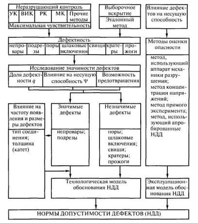 Обобщенная схема обоснования