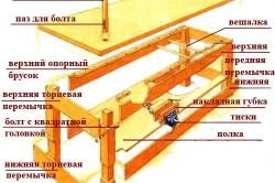 Основные элементы верстака
