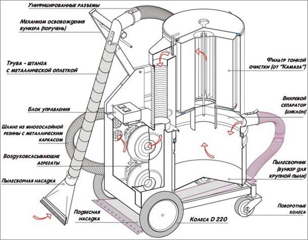 схема работы пылесоса