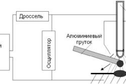 Схема аргонно-дуговой сварки алюминия