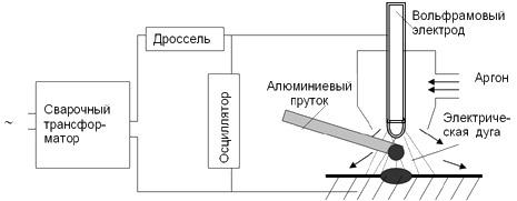 Схема сварки алюминия