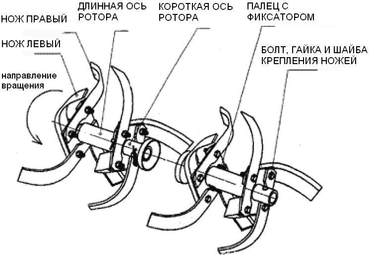 Схема фрезы для мотоблока