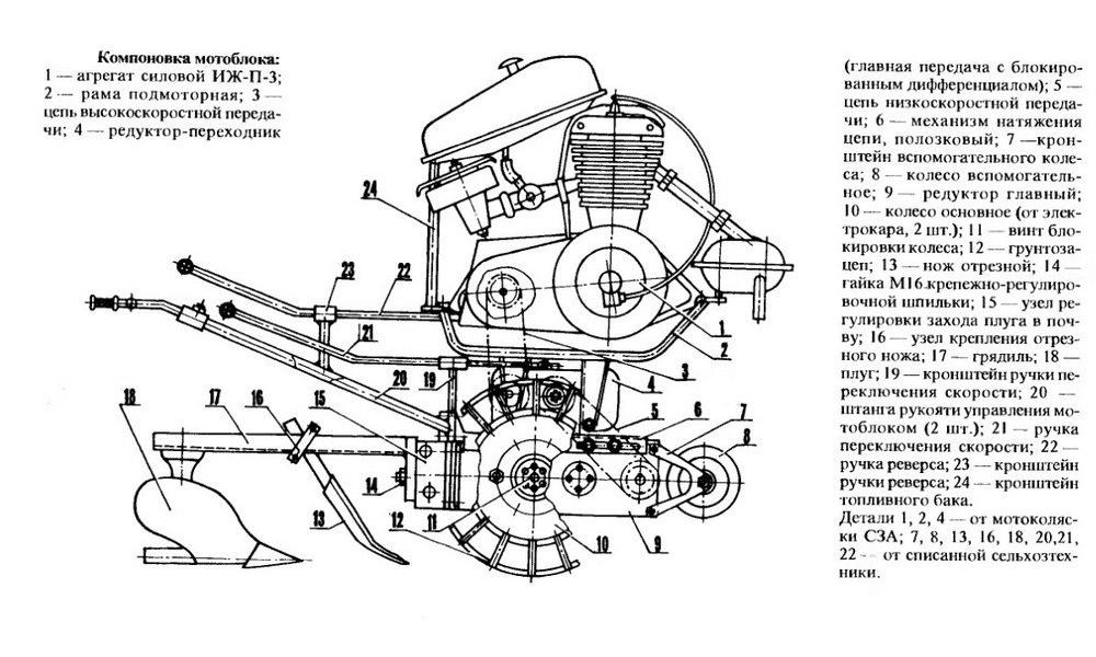 Схема компоновки мотоблока