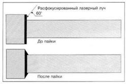 Схема лазерной пайки расклинивающих пластин