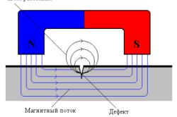 Схема магнитного метода контроля качества сварного шва