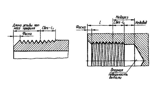 Схема нарезания внешней и внутренней резьбы