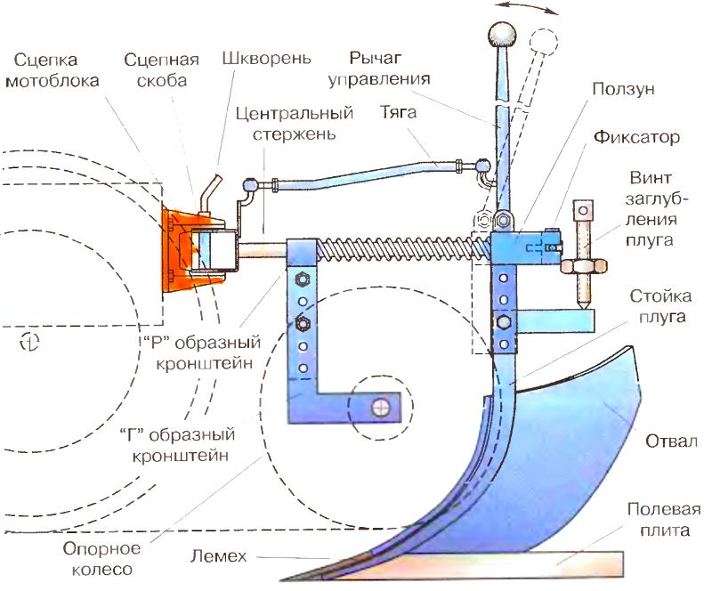 Плуг 2 корпусной схема