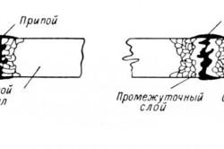 Схема пайки стали твердым припоем