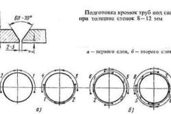 Схема подготовки кромок труб под сварку