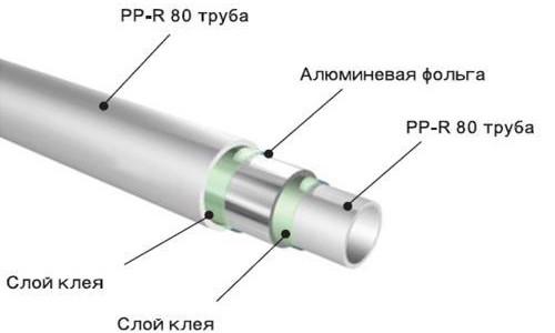 Схема полипропиленовой трубы с алюминиевым покрытием