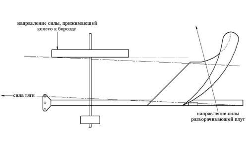 Схема самодельного отвала из трубы
