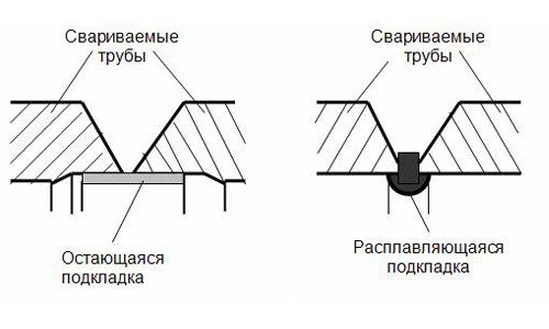 Схема сборки стыков труб сваркой