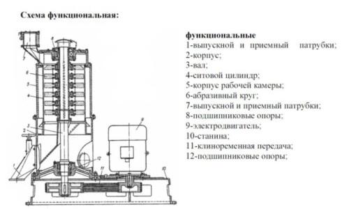 Схема шелушильно-шлифовальной машины по дереву