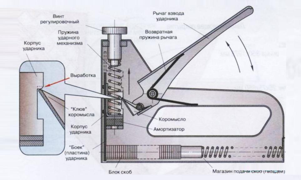 схема работы степлера канцелярского