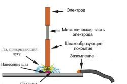 Схема сварки металла