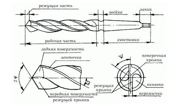 Схема сверла по металлу