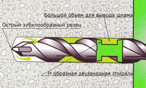 Схема сверления бетонной стены