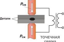 Схема технологии точечной сварки алюминия