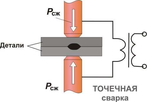 Схема технологии точечной
