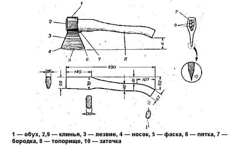 Схема устройства топора