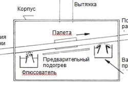 Схема установки пайки волной