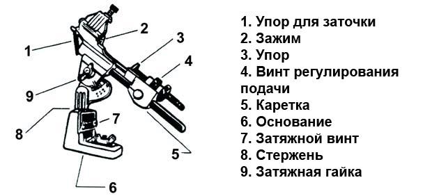 Схема устройства для заточки