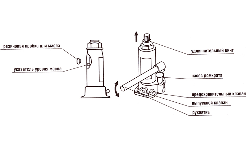 Схема устройства домкрата
