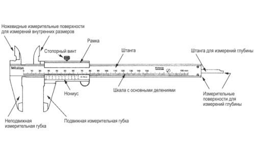Схема устройства штангенциркуля