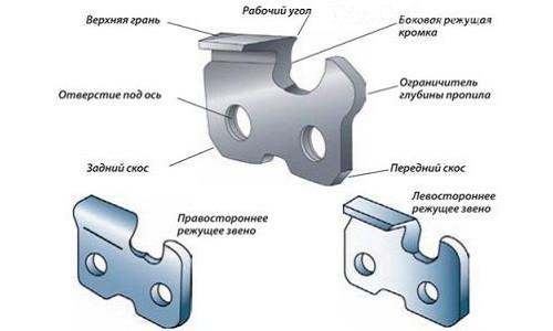 Схема устройства зубца бензопилы