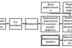 Схема выбора браковочного уровня при ультразвуковом контроле стыковых швов