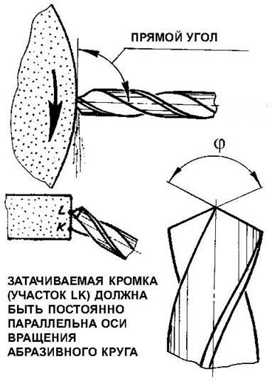 Схема заточки сверла