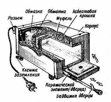 Схема муфельной печи для