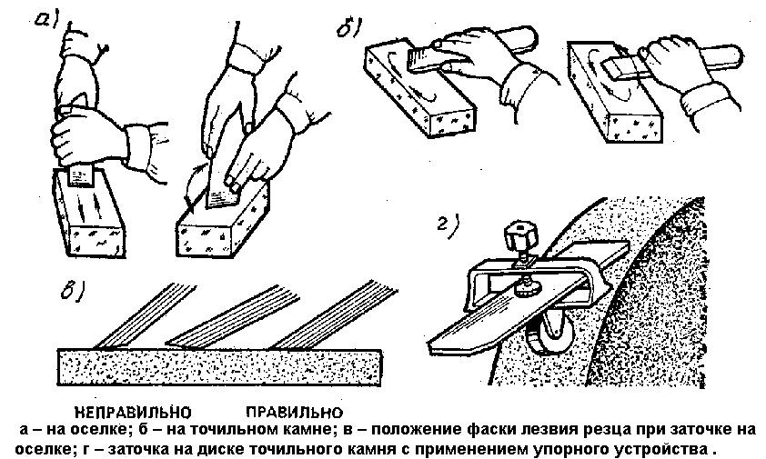Приспособление для заточки ножей для наждака своими руками чертежи