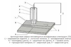 Схема аргоновой сварки вольфрамовым электродом